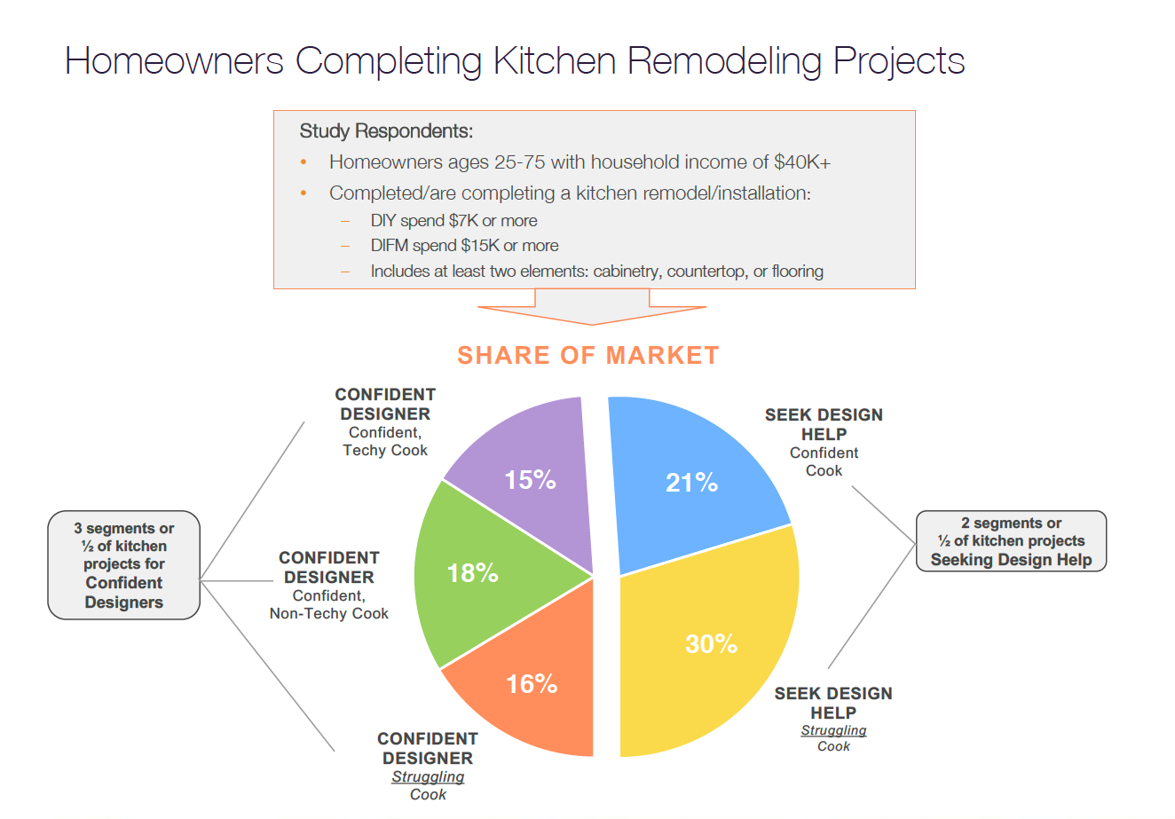 Study Finds Cooking Lifestyle Impacts Remodeling Choices ...