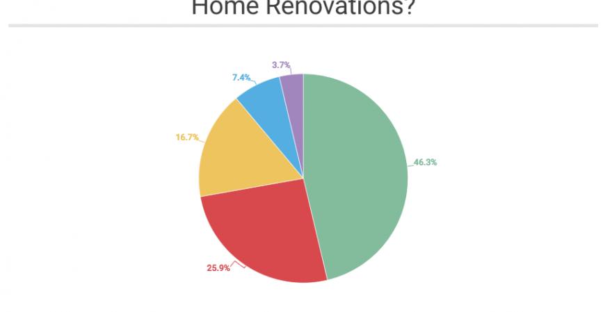 Finder.com Home remodel financing