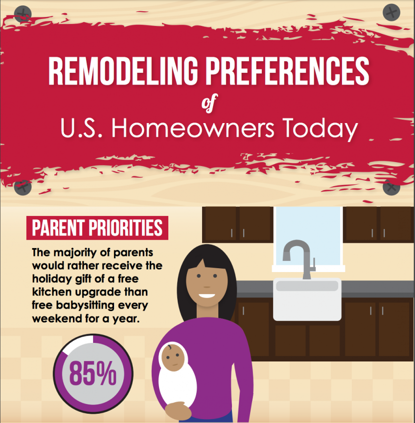 New Delta Faucet Homeowner Index Sheds Light on Remodeling Habits ...