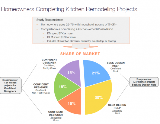 Homeowners completing kitchen remodels