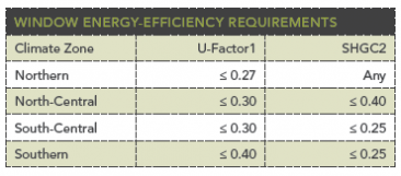 Window Energy efficiency requirements