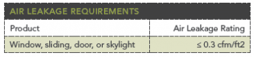 Air leakage requirements chart