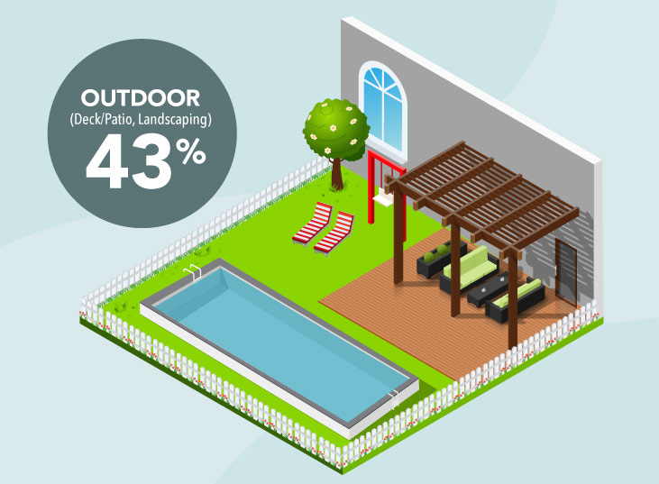 Home Improvement survey shows homeowners want to renovate backyards