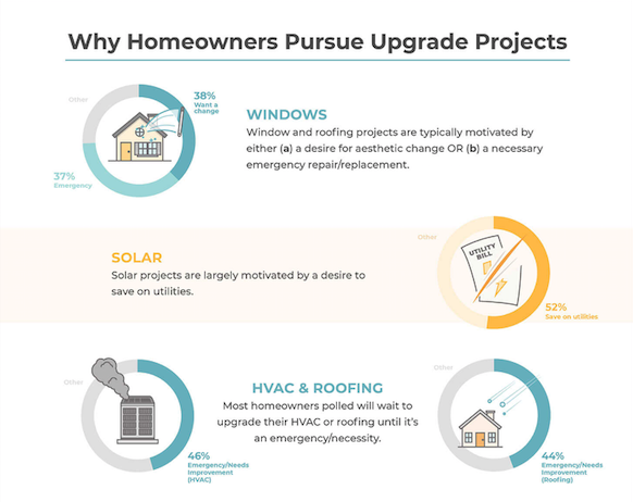 Reasons for pursuing renovations