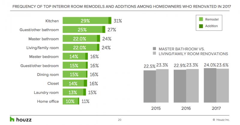 Most popular renovations 2018