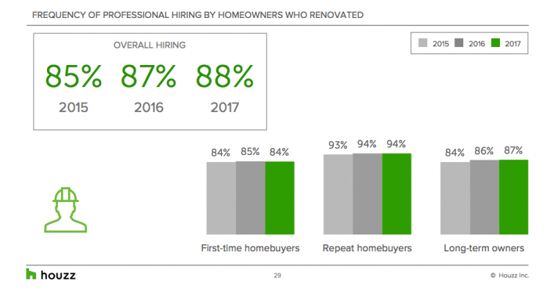 Homeowners who hire remodeling professionals