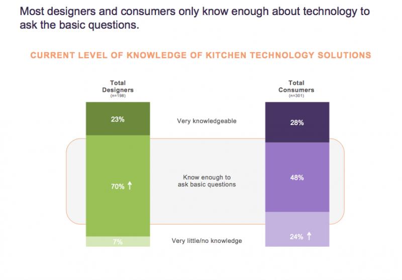 NKBA kitchen technology familiarity